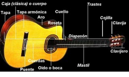 La guitarra: popular, práctica y asequible